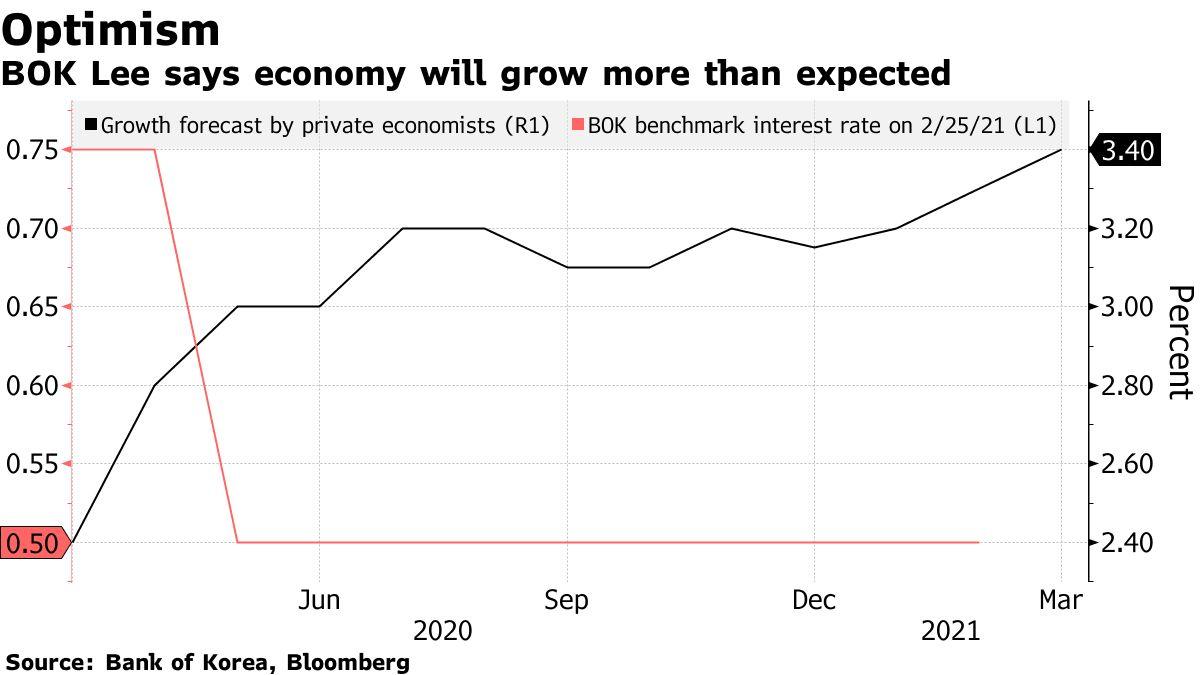 BOK Lee dit que l'économie croîtra plus que prévu