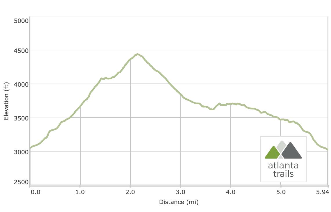 Profil d'élévation de la boucle du sentier des Appalaches de Blood Mountain