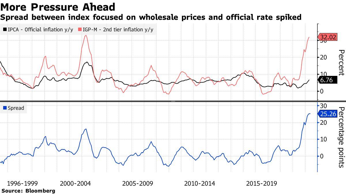 L'écart entre l'indice axé sur les prix de gros et le taux officiel a augmenté